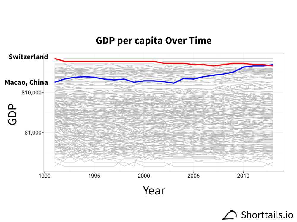 Log scale line plot of GDP per capita over time