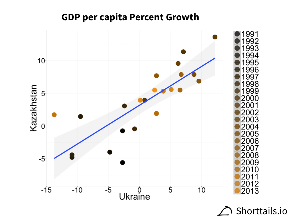 GDP per capita growth for Ukraine and Kazakhstan