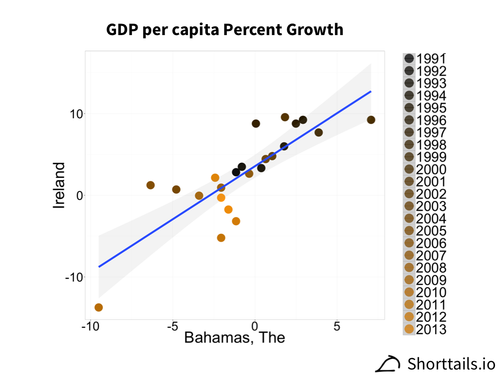 GDP per capita growth for The Bahamas and Ireland