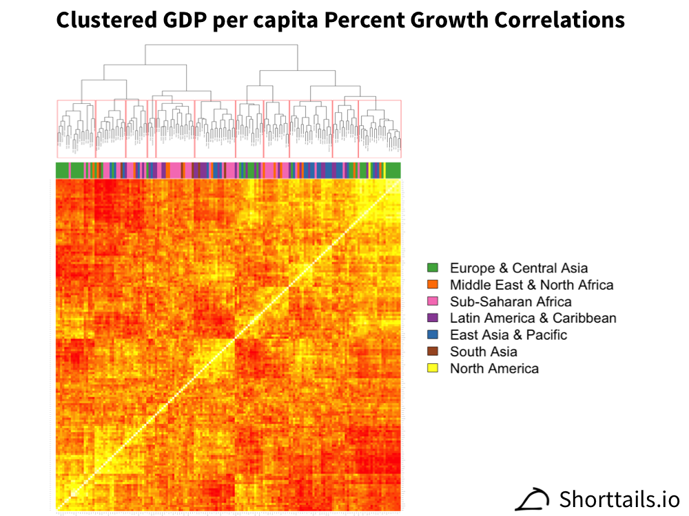 Heatmap of clustered GDP per capita percent growth correlations