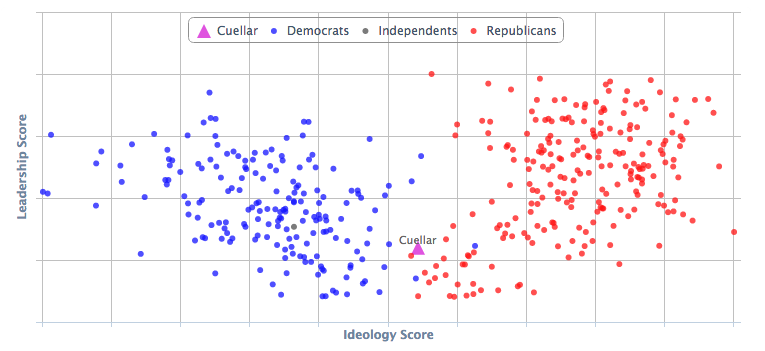 Cuellar's ideological profile
