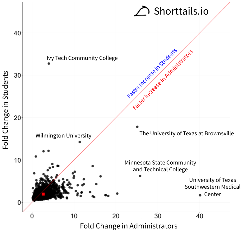 scatterplot of fold change in students vs. fold change in administrators