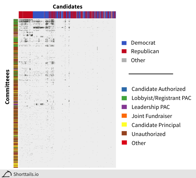 Binary map of committee contributions to each candidate