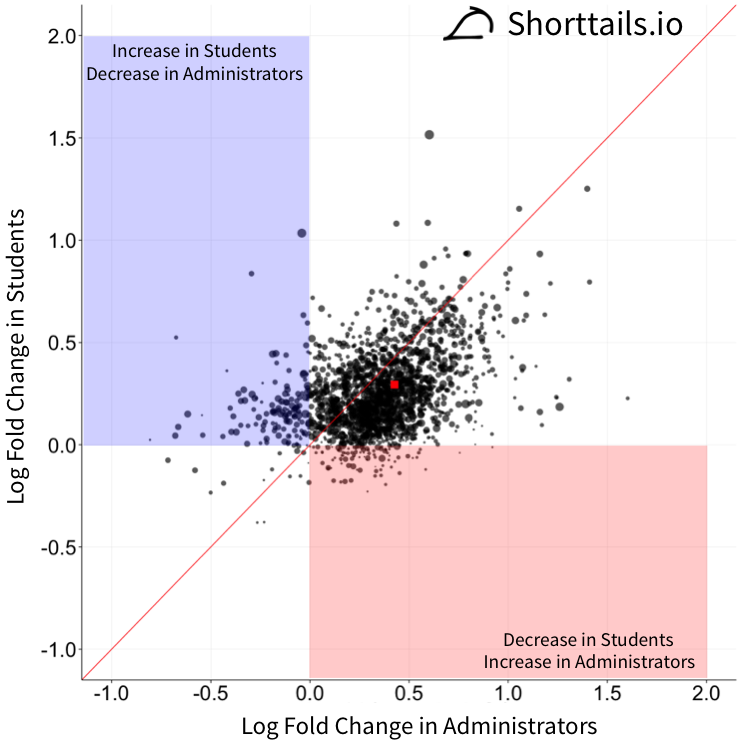 scatterplot of log fold change in students vs. log fold change in administrators with highlighted regions