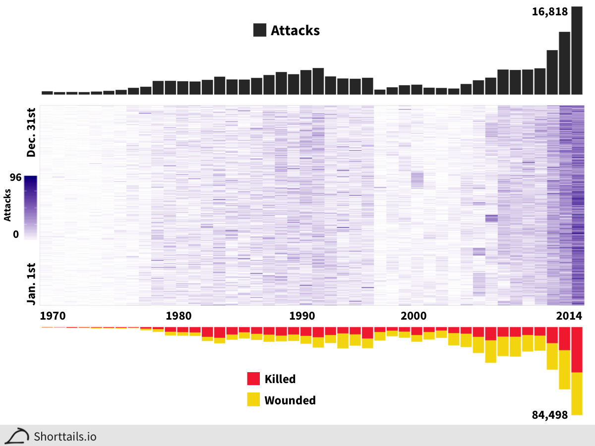 Heatmap of number of attacks over time