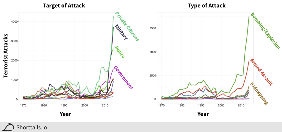 Line plots of types of and targets of attacks over time