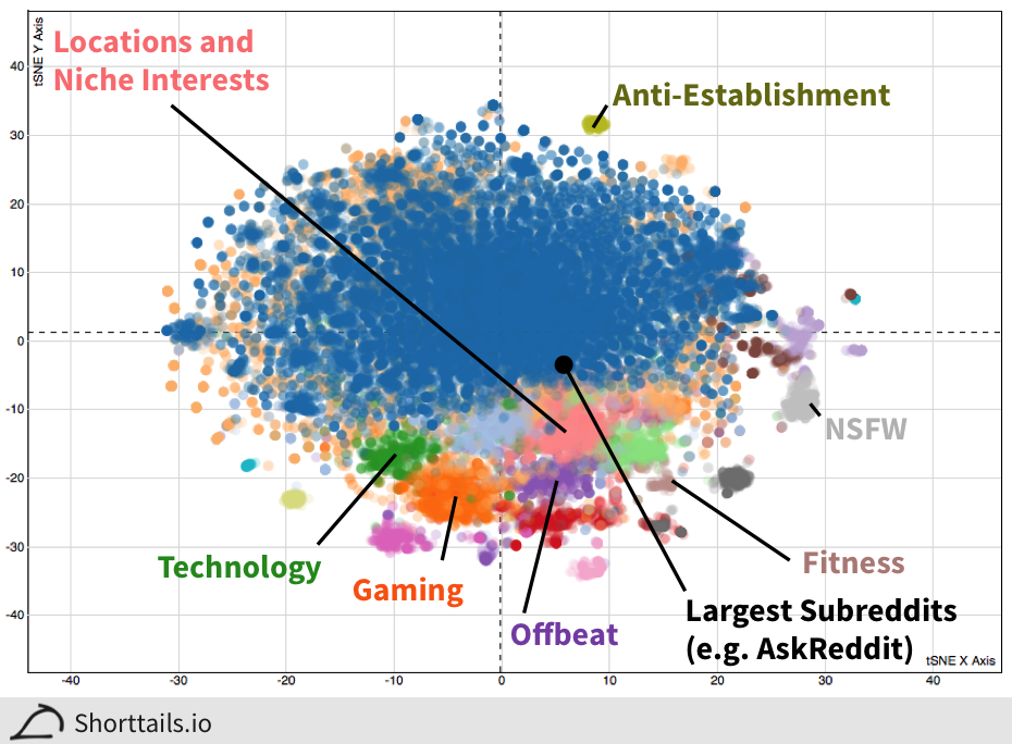 Overview of subreddit clustering.