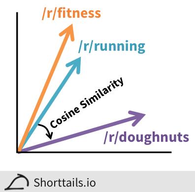 Interactive Map of Reddit and Subreddit Similarity Calculator